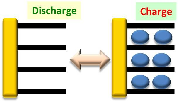 Lithium Ion Battery (LIB) | Rechargeable Battery Materials
